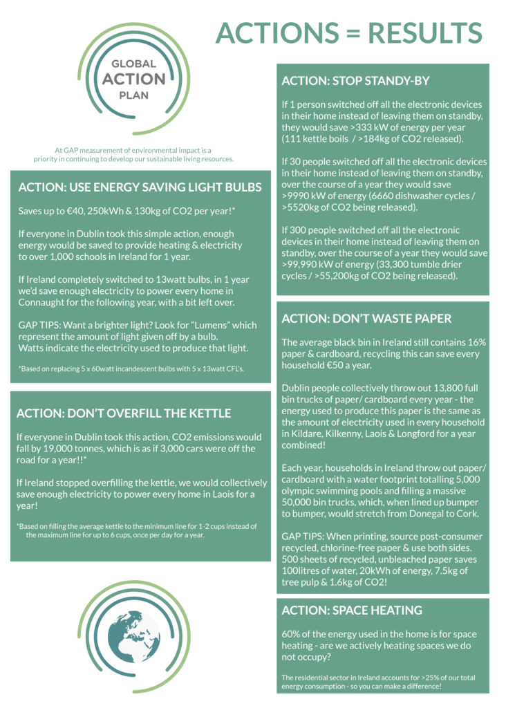 Sustainability Actions at Home